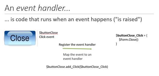 code that runs when an event happens
